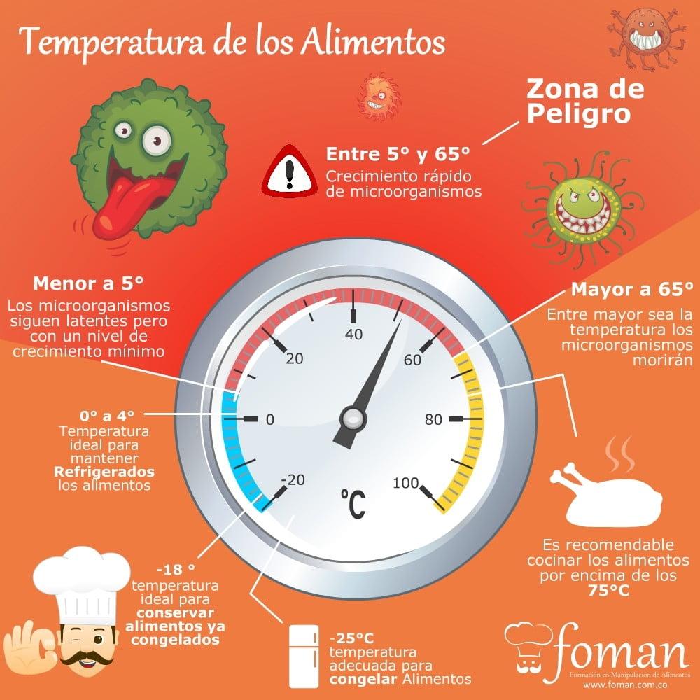 Temperatura de los alimentos