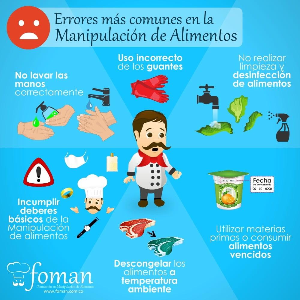 Errores en la Manipulación de_alimentos