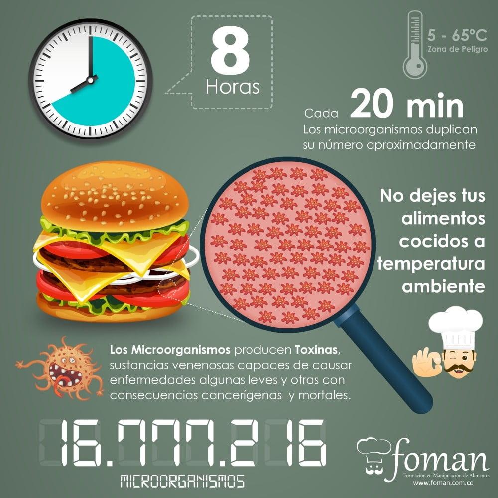 No dejes tus alimentos cocidos a temperatura ambiente