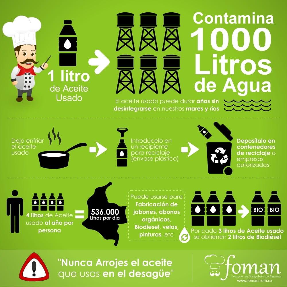 Reciclaje de a aceite usado