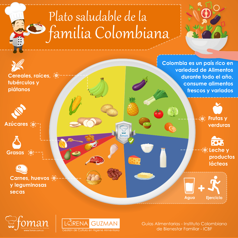 Plato Saludable de la Familia Colombiana